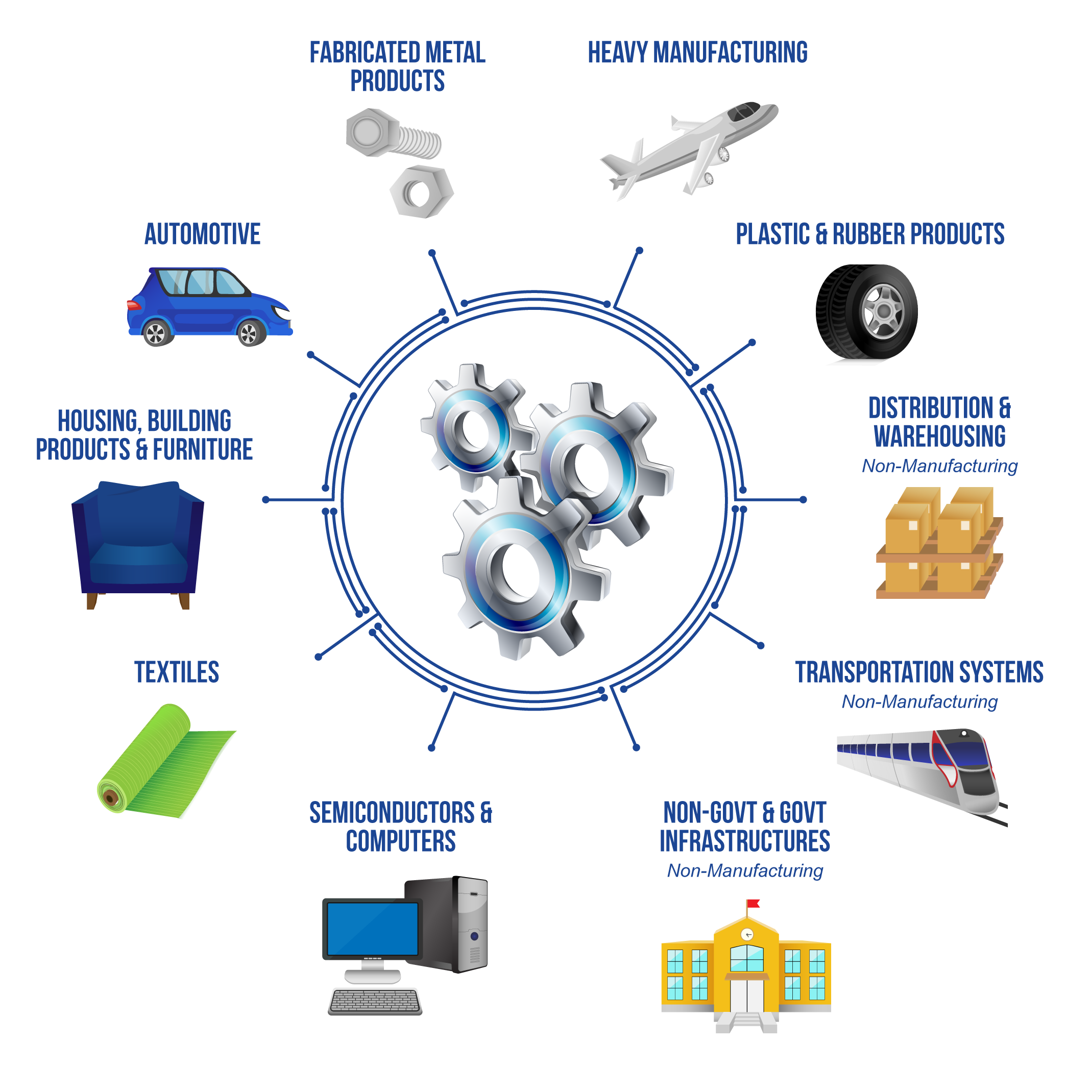 Industrial Manufacturing Platform Elements