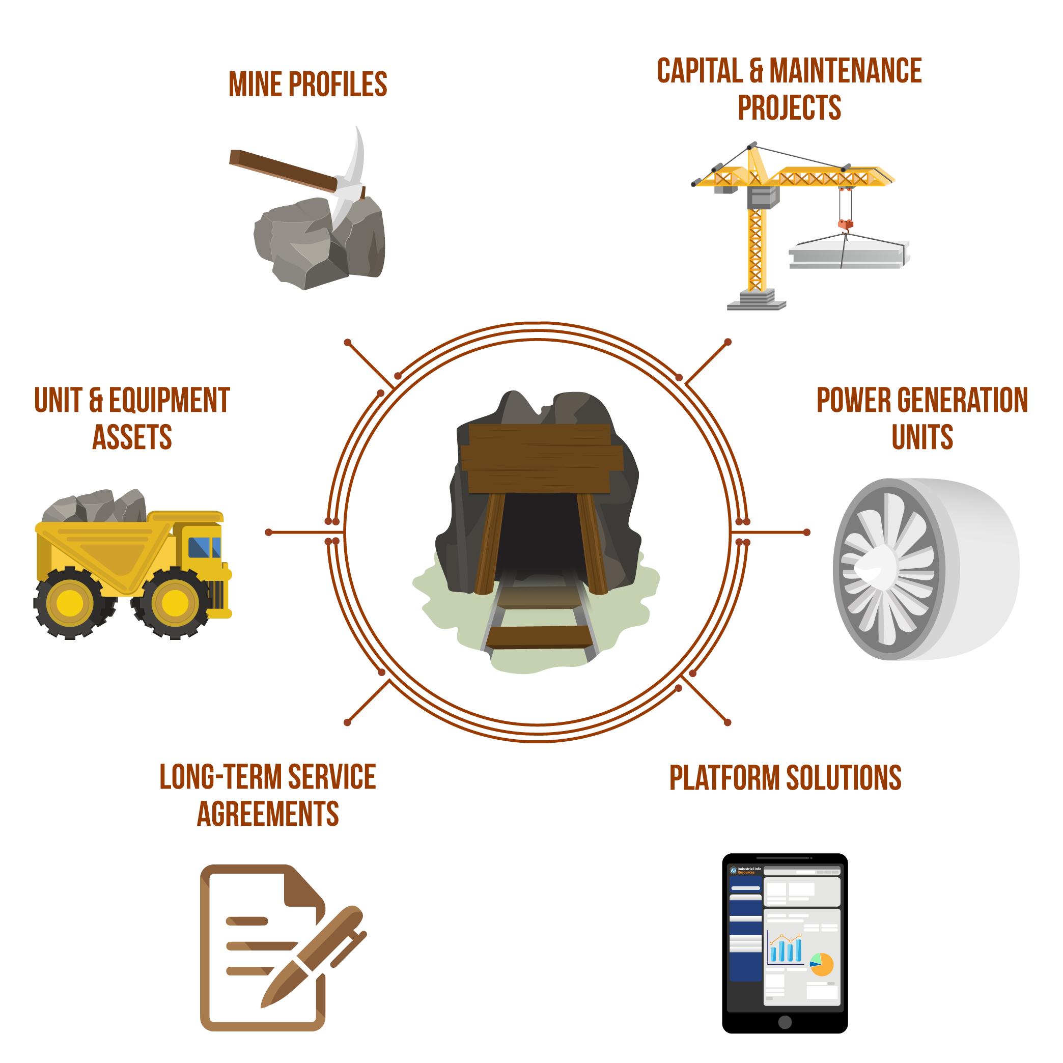 Mining (Surface & Underground ) Database Platform Elements