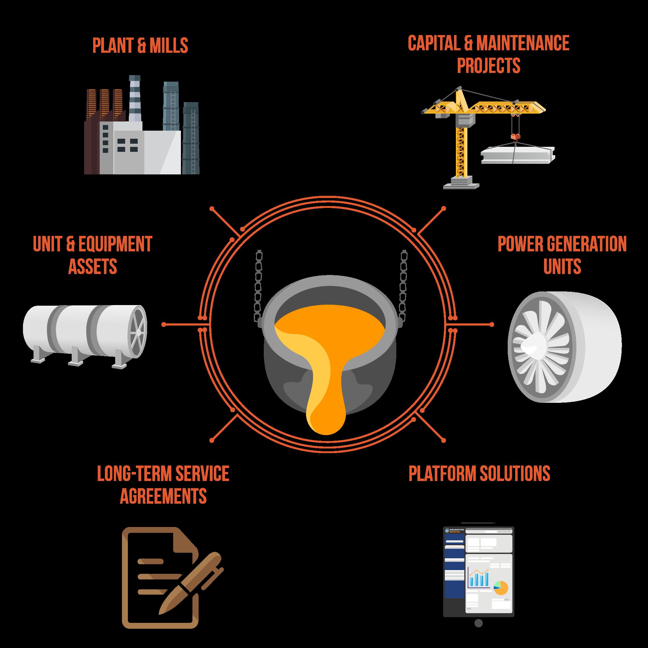 Metals & Minerals Processing Database Platform Elements