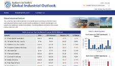 The Global Industrial Outlook