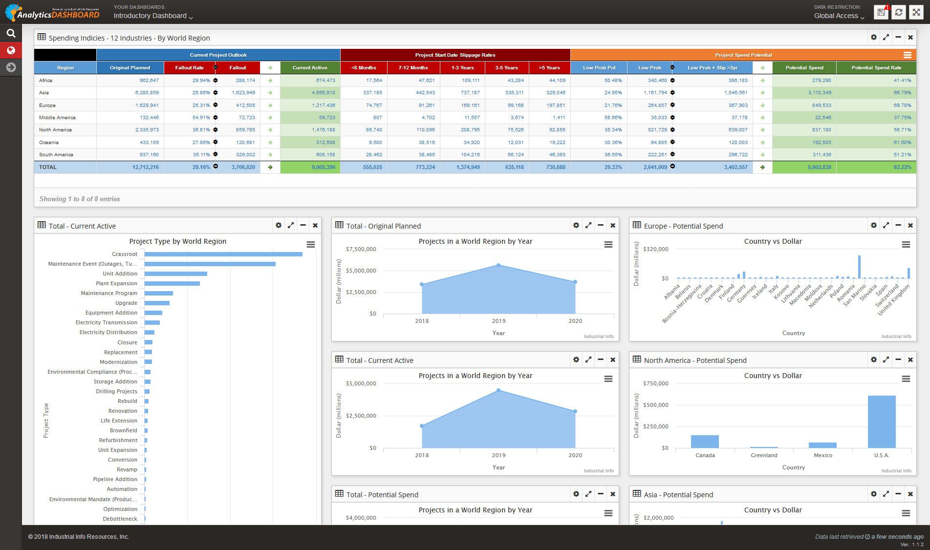 Market Analytics Dashboard
