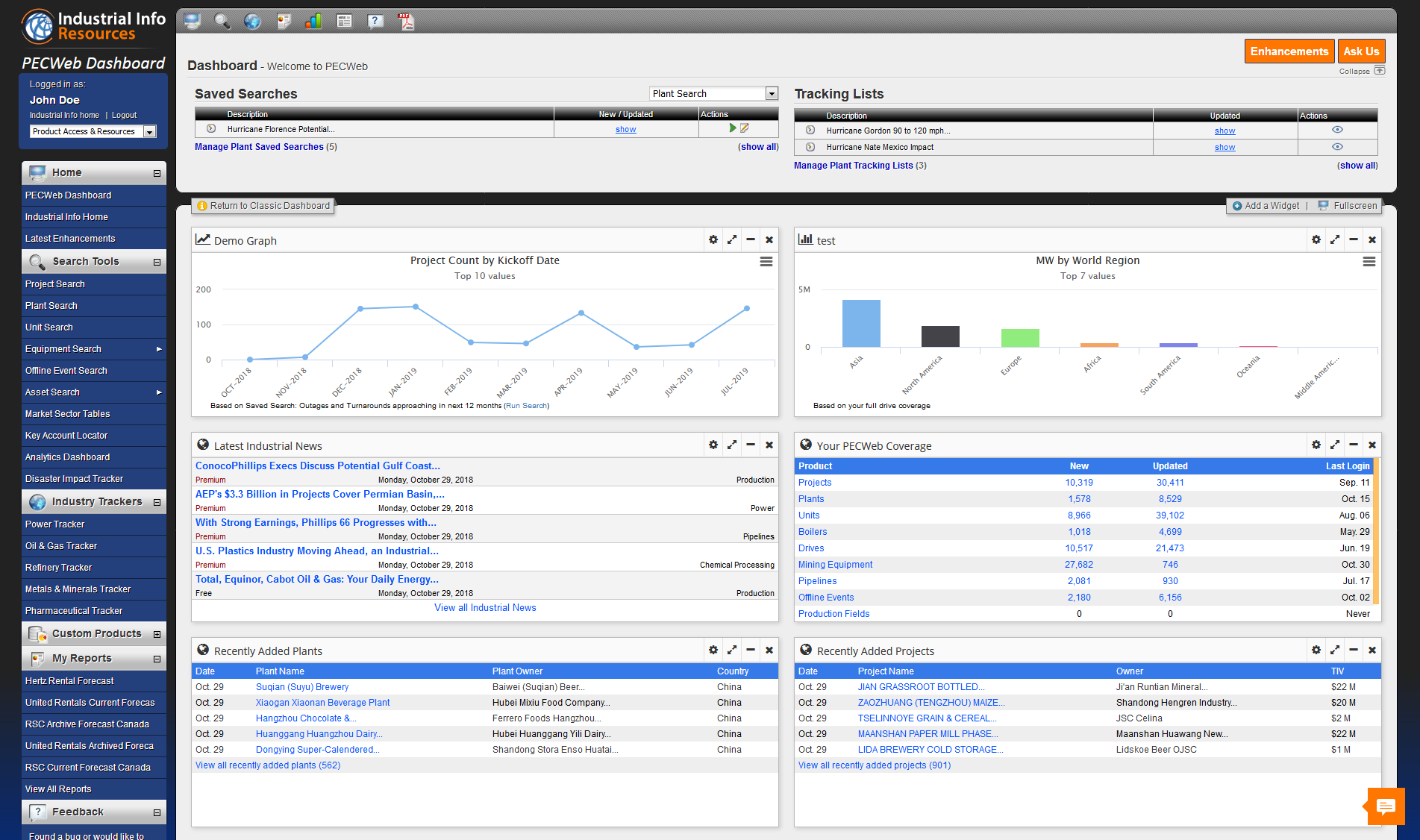 PECWeb Dashboard