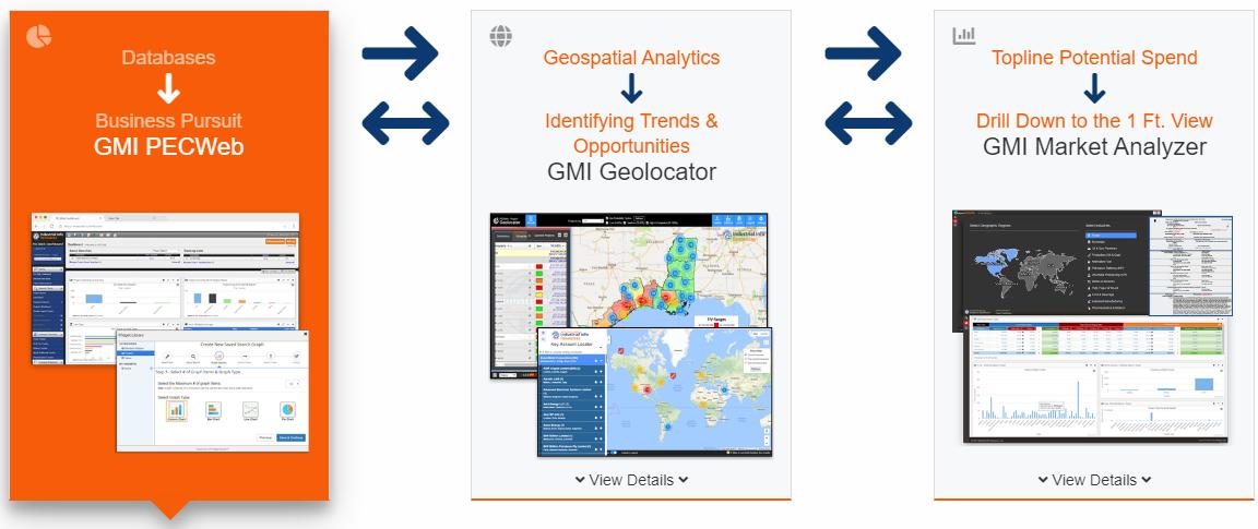 GMI Platform Tools